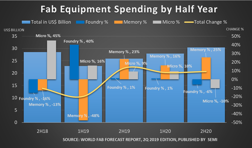Fab equipment spending by half year from 2018 to 2020