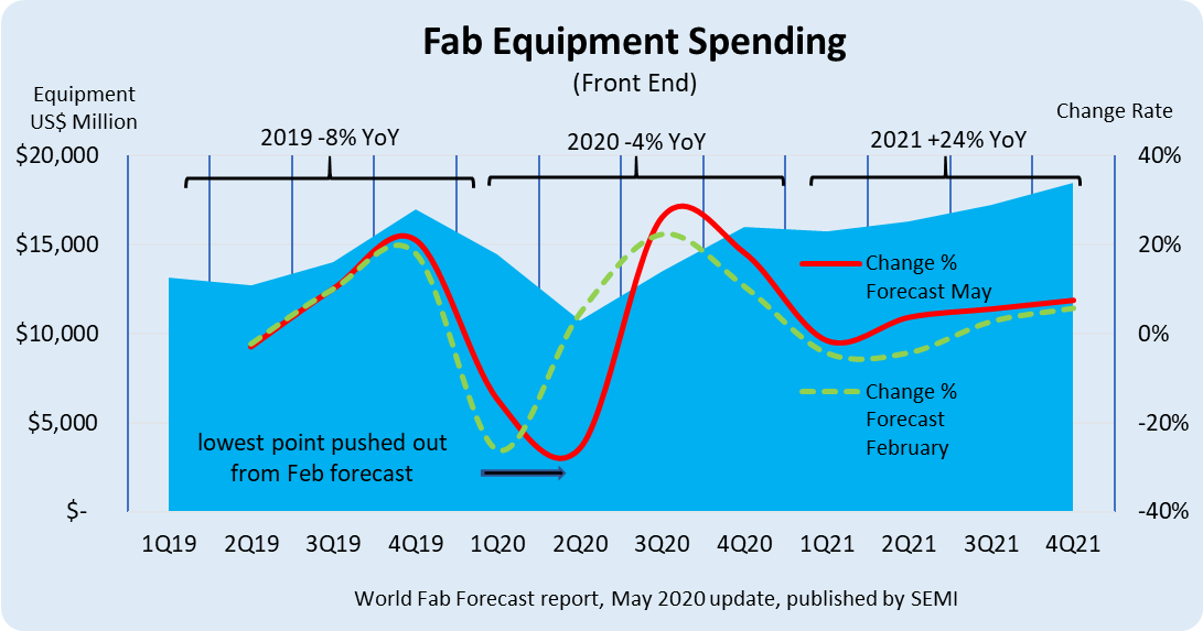 Figure: Fab equipment spending from 2019 by 2021 by quarter