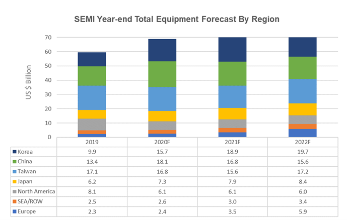 Dec_Year_end_Total_Equipment_Forecast_by_Region_2020.png