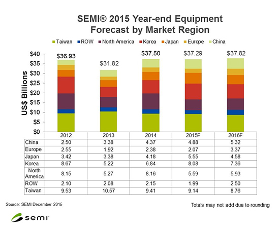 The Equipment Market Data Subscription