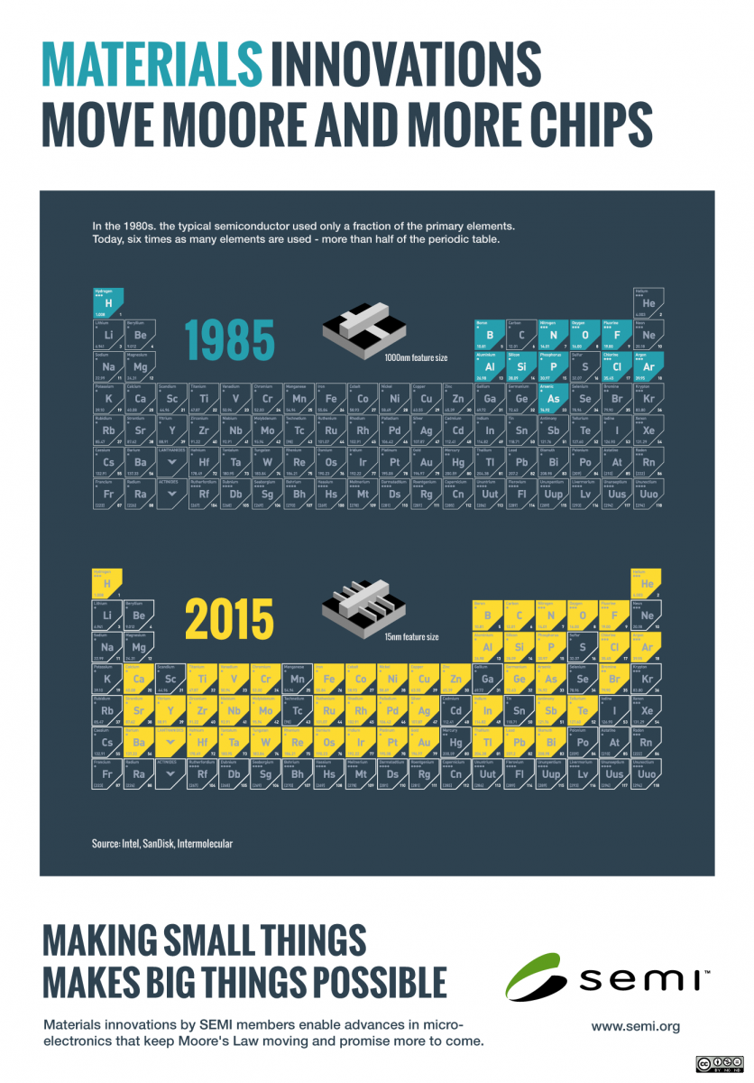 Infographics: Materials Innovations