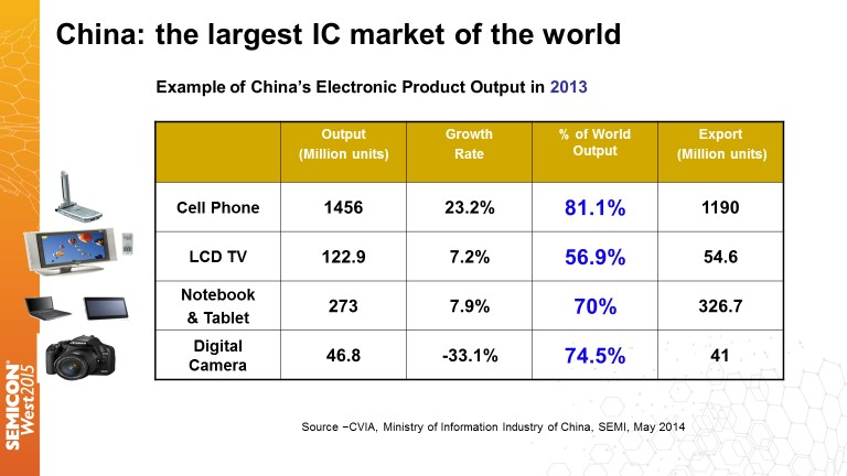 Challenges and Opportunities for China in the Semiconductor Industry