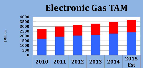 Electronic Gas Trend & Forecast 2010-2015 (Specialty and Bulk Gases)