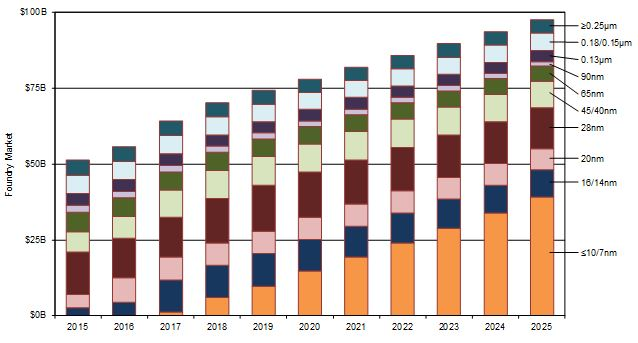 Semiconductor Industry from 2015 to 2025 | SEMI
