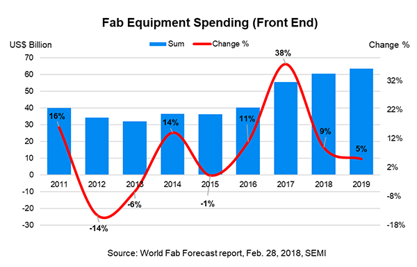Fab Equipment Spending (Front End)