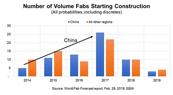 Number of Volume Fabs Starting Construction