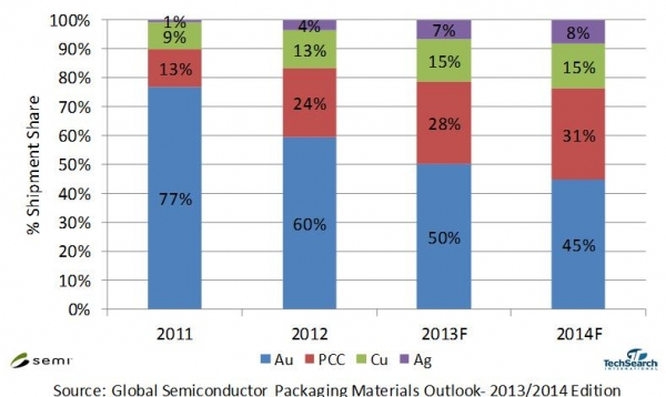 SEMI Global semiconductor packaging report 2014