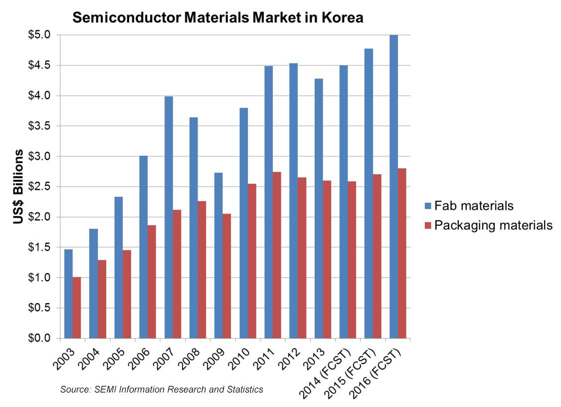The Korean Semiconductor Market | SEMI