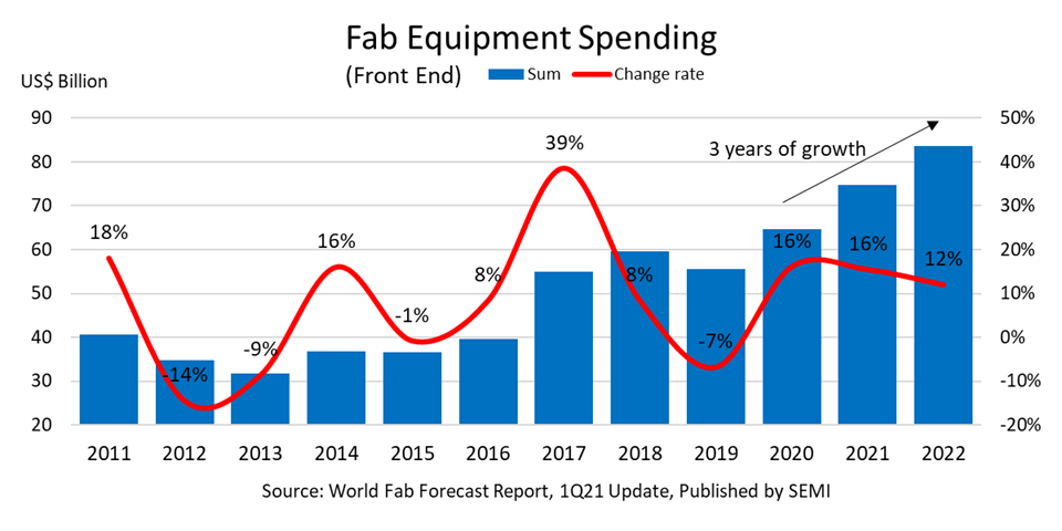 Fab equipment spending 2021