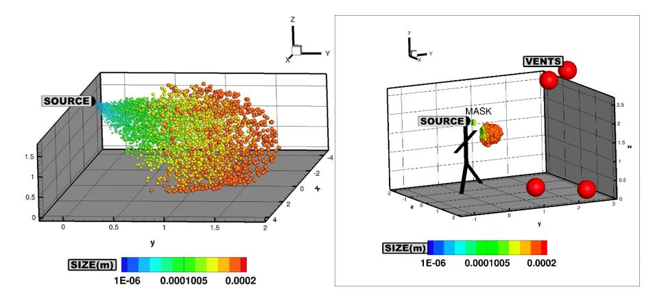 Particle Spreading Model