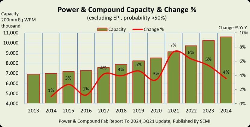 Power Compound Chart