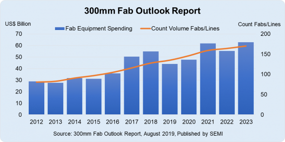 graph of 300mm fabs/lines and equipment spending